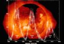 Koniec cyklu słonecznego – niesamowity wpływ na giełdy i ludzkość!