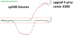 sp500 futures sygnał s.png